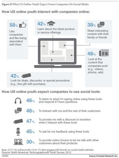 What Do Youth Expect from Brands in Social Media
