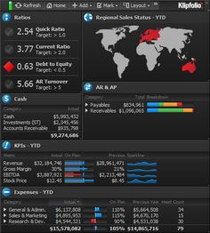 Google Image Result for http://www.dashboardinsight.com/CMS/9a41da0d-4a2b-46ee-b5f2-1fedde636bd0/Klipfolio-financial-dashboard.png