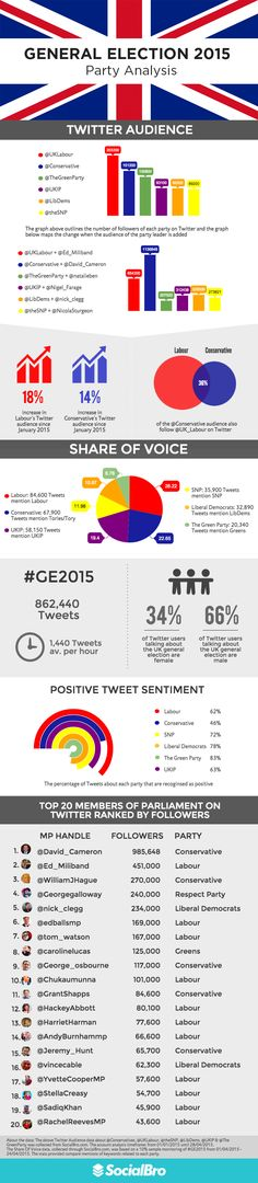 Who's Winning The 2015 General Election On Twitter? - SocialBro