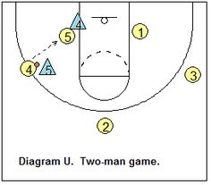 Basketball Offense - Shuffle Offense, Coach's Clipboard Basketball Coaching and Playbook Basketball Plays, Basketball Drills, Basketball Coach, Dean Smith, Man Games, Coaching, Backyard, Patio, Training