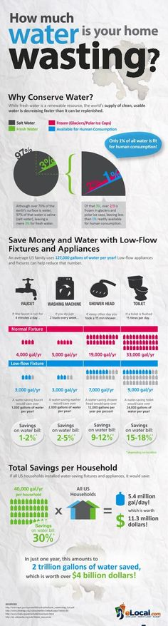 #Infographic - Easy Ways to Conserve #Water at Home