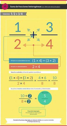 What is Mental Math? Well, answer is quite simple, mental math is nothing but simple calculations done in your head, that is, mentally. Math Homework Help, Math Help, Teaching Tips, Teaching Math, Mathematics Geometry, Math Formulas, Medical Mnemonics, Basic Math, Math Fractions