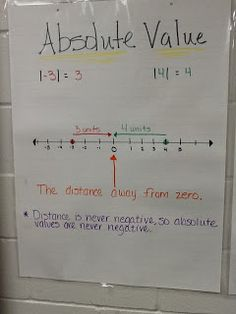As with most anchor charts, have the students copy into their journals. Both you and your students should refer to frequently! (It needn't stay posted all year!) Mrs. Math Geek: 7th Grade Math Anchor Charts