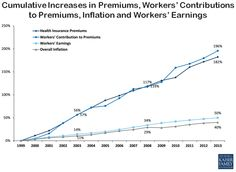 Cumulative Increases in Health Insurance Premiums, Workers' Contributions to Premiums, Inflation, and Workers' Earnings, via Kaiser Family Foundation Variable Life Insurance, Term Life Insurance, Group Insurance, Insurance Agency, Health Insurance, Geico Car Insurance, Online Insurance, Renters Insurance, National Insurance