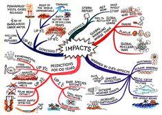 Combating Global Warming Chart