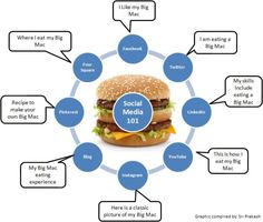 How to use social media, explained with a Big Mac