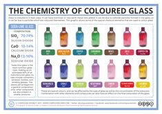 The Chemistry of Coloured Glass - there are lots of posts on the same page, so look for the 3/3/15 post. (compoundchem.com)