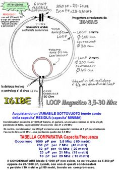 LOOP MAGNETICO antenna HF 10 160 metri condensatore varaiabile sottovuoto I6IBE loop