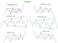 Elliott wave theory is one of the most exciting of all technical analysis tools. Once you see how this works, it will change the way you trade forever. Wave Theory, Stock Trading Strategies, Trading Quotes, Intraday Trading, Stock Charts, Investing In Stocks, Cryptocurrency Trading, Technical Analysis, Wave Pattern