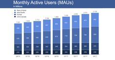 Facebook survives Q4 with slowing 1.4B daily users but record $12.97B revenue