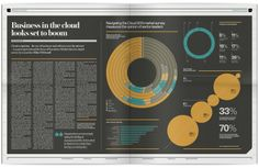 The Design Surgery - #Infographics - Raconteur / The Times / The Sunday Times Newspaper Data Visualisation