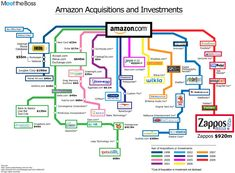 Amazon has just signed the deal with Goodreads (yes). Here's the history of Amazon acquisitions and investments.