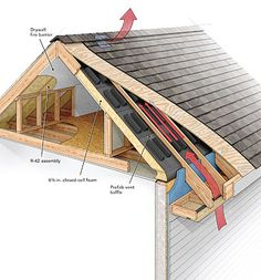 A Crash Course in Roof Venting - Fine Homebuilding Article