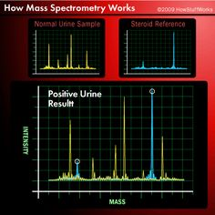 Mass Spectroscopy, IR spectrum and NMR | For the nerd in me ...