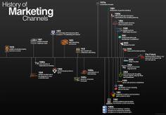 Krótka historia kanałów komunikacji marketingowej