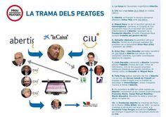 Grafico con la autentica trama de los peajes catalanes #novullpagar