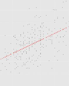 """CHAPTER 5: REGRESSION MODELS AND ERROR // This plot shows you two things. A lot of black points displaying the relationship between the weight and height for 250 people. Some tall people are thin others have a few extra pounds but if we were to guess the weight of each individual based on height alone the red dots would be the best guess if we assume that the weight increases in a linear fashion. This """"best guess"""" is called regression and in this case of a linear regression our guess would…"""
