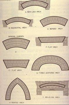 Columbia EDU Brick Arch Patterns How to Stencil a wall to look like BRICK with Cutting Edge Stencils. The result is stunning and this tutorial is very detailed. I feel like I could totally do this in my own house! Brick Architecture, Architecture Details, Brick Feature Wall, Feature Walls, Brick Archway, Types Of Bricks, Brick Art, Brick Detail, Brick Construction