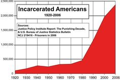 "Mass incarceration in the United States is increasing every single day. This graph shows the initial plummet of Incarcerated Americans happening around 1980, which ""ironically"" is the same time the private prison industry made it's debut. Were private prisons created because of a need for more prison space, or were they the cause of increased incarceration?"