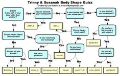 WHICH BODY SHAPE ARE YOU? Follow these questions to help you choose the best apparel for your shape.