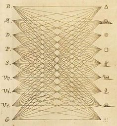 'Subjectorum Univerſalium cum principiis abſolutis'  (The Cartesian product of universal subjects and absolute principles, from Athanasius Kircher's Ars Magna Sciendi, 1669).