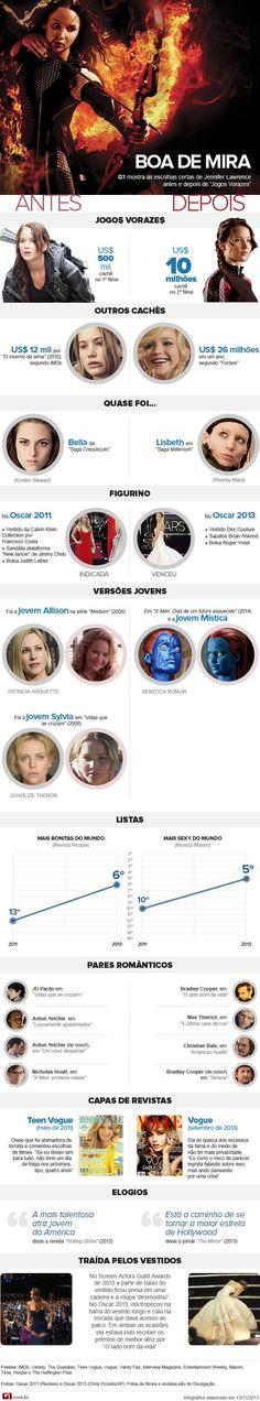 Cachê de Jennifer Lawrence cresceu 833 vezes; 'Jogos Vorazes' ajudou