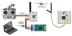 OpenPilot CC3D Revolution Flight Controller + Oplink + M8N GPS + Distribution Board Sale-Banggood.com