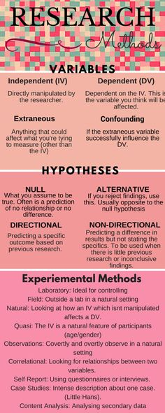 Psychology — iteachpsych: The basics of Research Methods…. – Cliff A Psychology — iteachpsych: The basics of Research Methods…. Psychology — iteachpsych: The basics of Research Methods…. Psychology Revision, Psychology A Level, Psychology Studies, Forensic Psychology, Psychology Research, Research Writing, Thesis Writing, Educational Psychology, Academic Writing