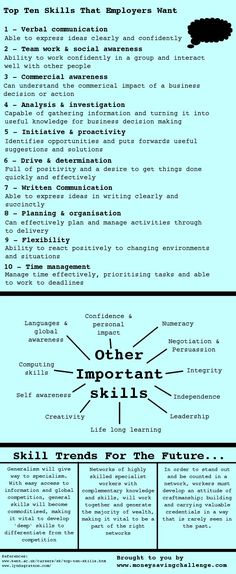 General Skills To Put On Resume Anna Prades Annap1281 On Pinterest