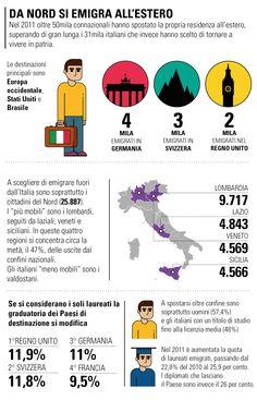 La storia si ripete, gli italiani continuano a emigrare.  Dal nord si emigra all'estero.  #emigrazioni