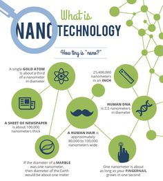 Image result for Images to depict Nano Science