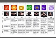 Chakra Healing Chart | Chakra Healing Chart Educational by MoorelightMysticals on Etsy