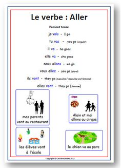 French Irregular Verb - Aller - School Poster with Pronunciation via Etsy