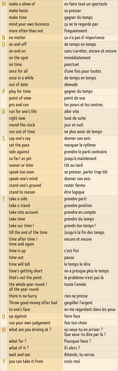 French expressions and vocabulary, very useful for day-to-day life in France. French Language Lessons, French Language Learning, French Lessons, English Lessons, French Phrases, French Words, French Quotes, English Words, French Expressions