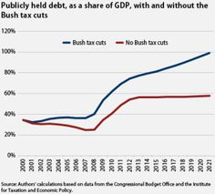 CHART: Without The Bush Tax Cuts, The Debt Would Be At Sustainable Levels | ThinkProgress