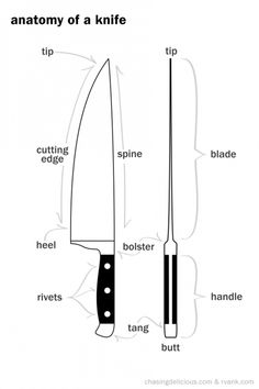 alucardharry:  parts of a knnife, basic knife cuts and different...