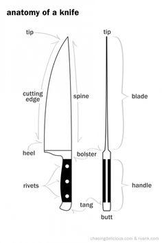 Anatomy of a Knife *