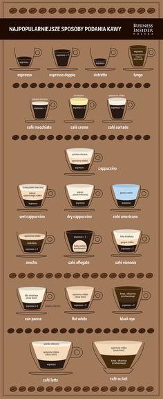 Jakie są sposoby podawania kawy