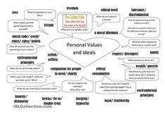 Personal Values and Ideals worksheet - Free ESL printable worksheets made by teachers Letter Worksheets, Free Printable Worksheets, Grammar Worksheets, Chemistry Worksheets, Fun Worksheets, Free Printables, Therapy Worksheets, Art Therapy Activities, Group Activities