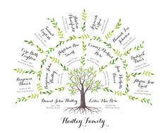 Watercolor Family Tree/ Family History Chart 3 by KithandKinUSA