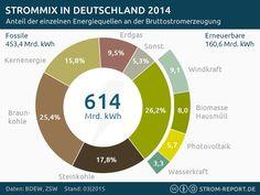 Infografik Strommix Deutschland - Stromerzeugung 2014 #infographic #Energy #RenewableEnergy #Germany
