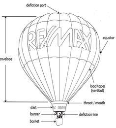 hot air balloon schematic texts textbooks text like pinterest rh pinterest com