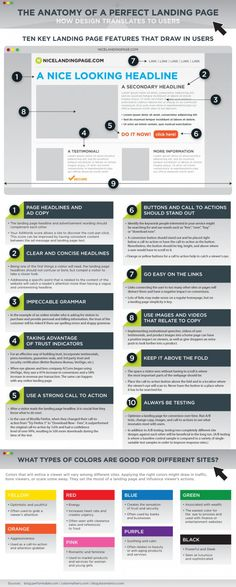 Anatomy of a Perfect #Landing #Page Infographic