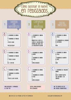 Cómo sustituir el huevo en rebozados y empanados | Libro Cocina Vegana