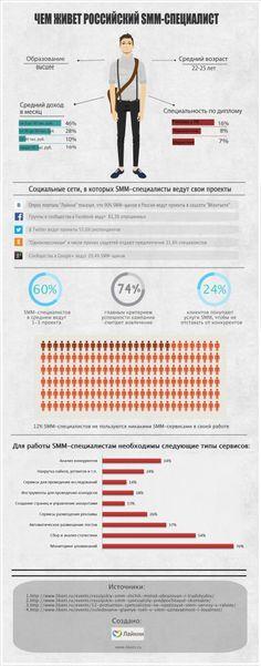 #Инфографика: чем жил российский #SMM-специалист в прошлом году в #2013