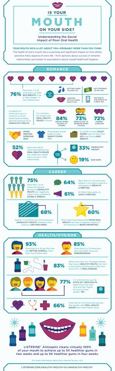 Oral health infographic by #LISTERINE ~ #ad