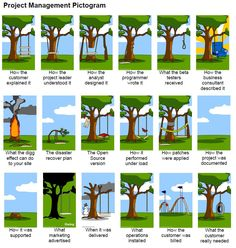How #ProjectManagement works (extended version) - Be attention what the #customer really needed: genial! More on good ideas and DIY