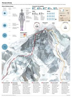 Graphic show the routes to summit the Everest and the hazard in the high mountain. Done with traditional illustratration