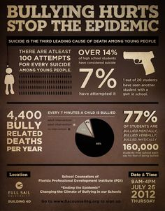 Your child may be beinging Bullied and will never tell you. Get a FREE Bully Proof Kit Now Bullying Statistics, Bullying Facts, Verbal Bullying, Bullying Posters, Bullying Activities, Stop Bullying Now, Cyber Bullying, Anti Bullying Campaign, Another A