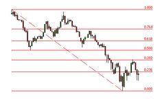 Using The Fibonacci Indicator To Trade